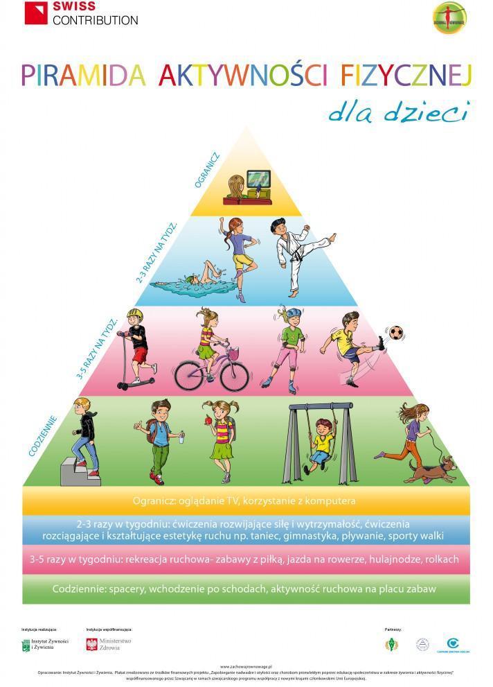 Piramida aktywności